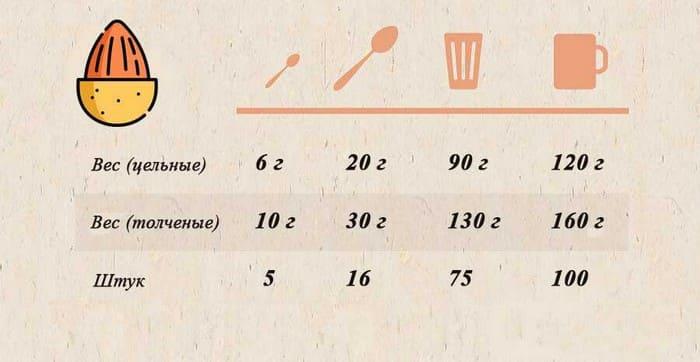 Вес миндаля в граммах